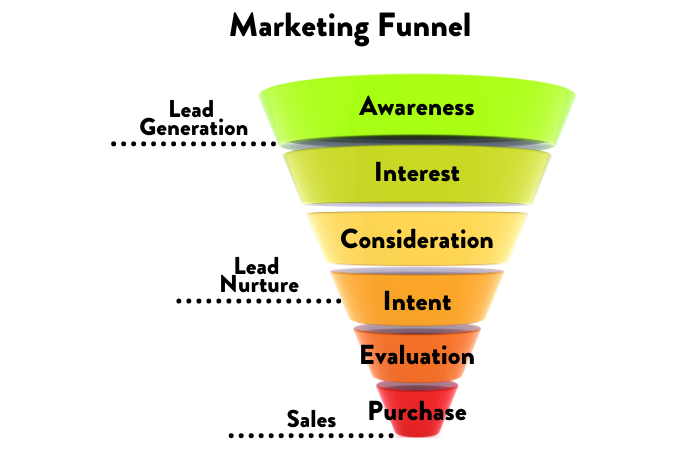 marketing funnel for real estate